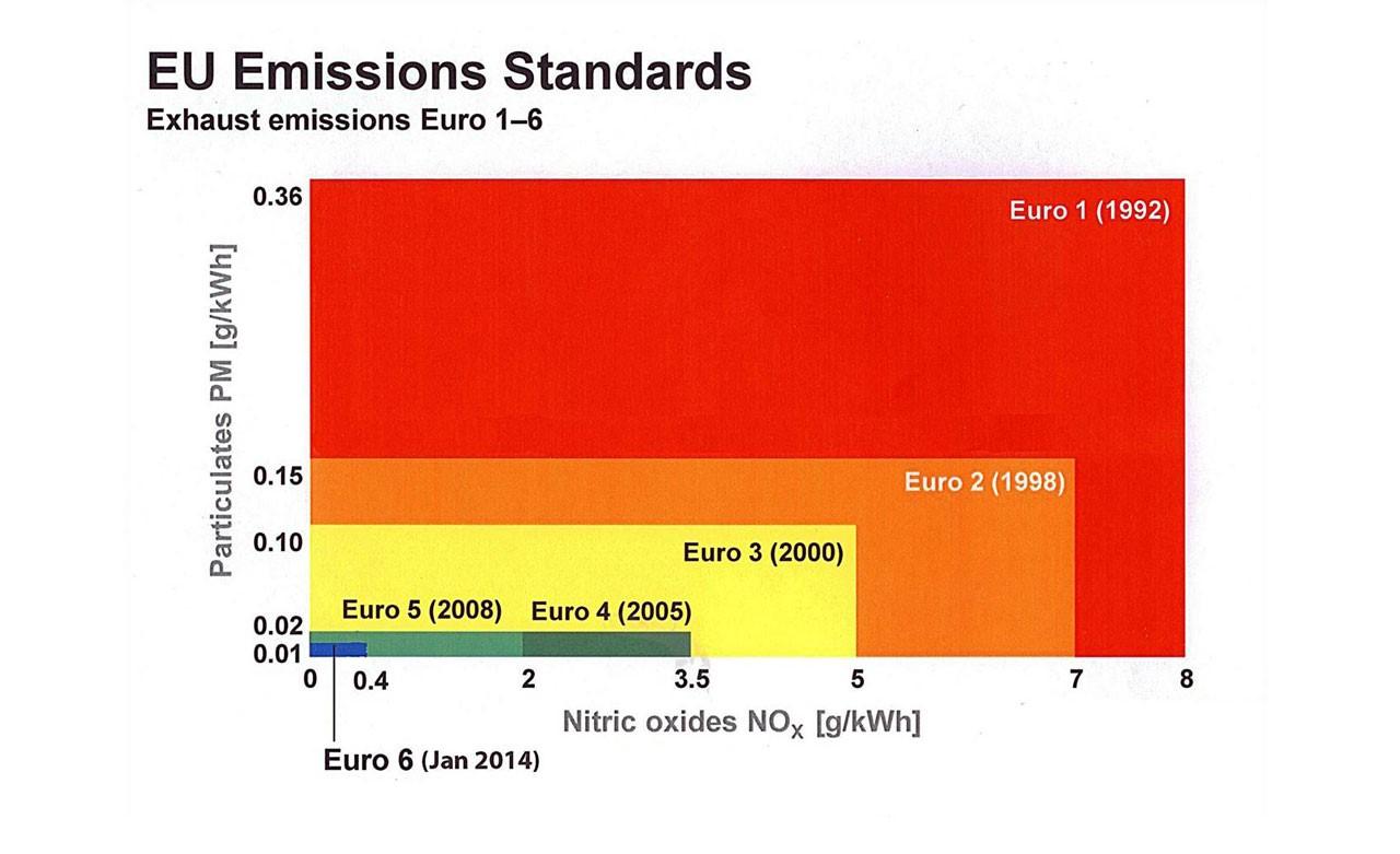 Euro Emissions