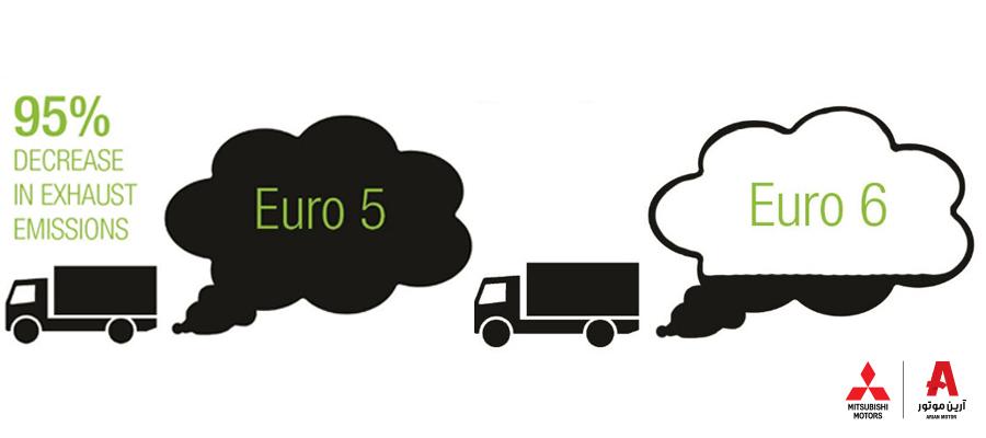 استانداردهای یورو ۶